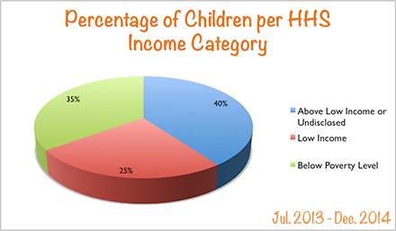 demographic data, children by HHS income category