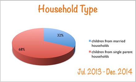 enrollment by household type.